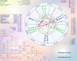 Johnny Depp Birth Chart Horoscope