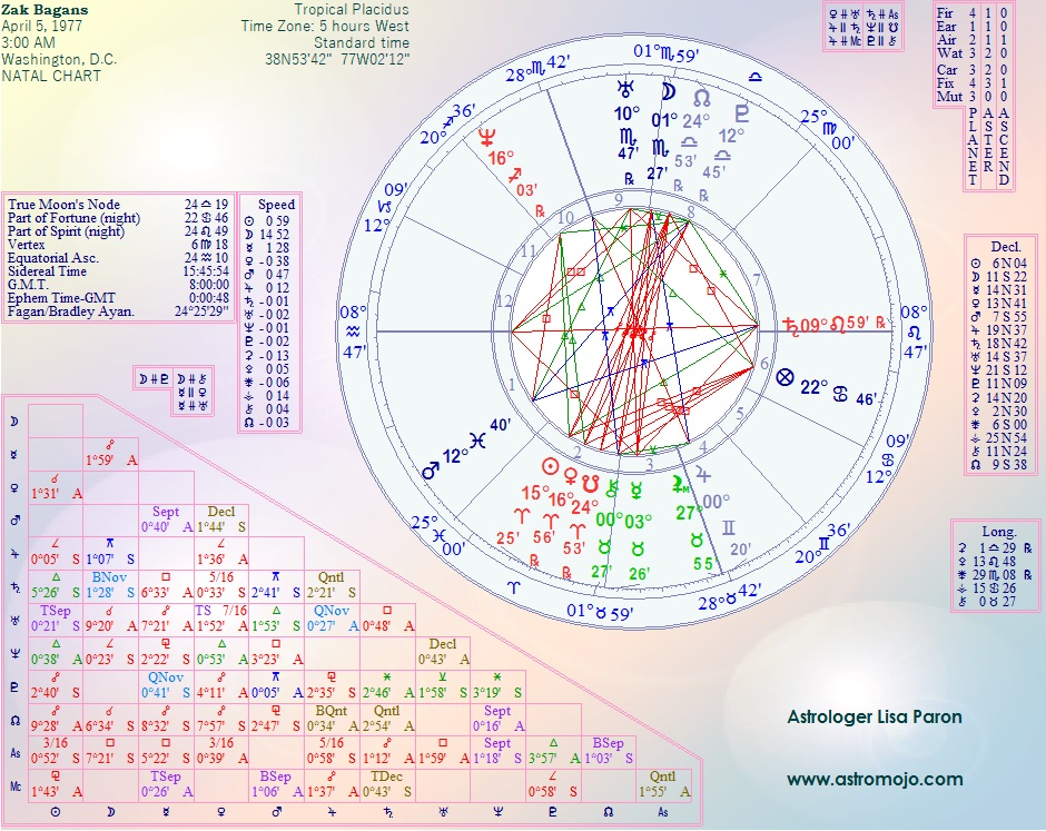 Zak Bagans Birth Chart, Zak Bagans Horoscope