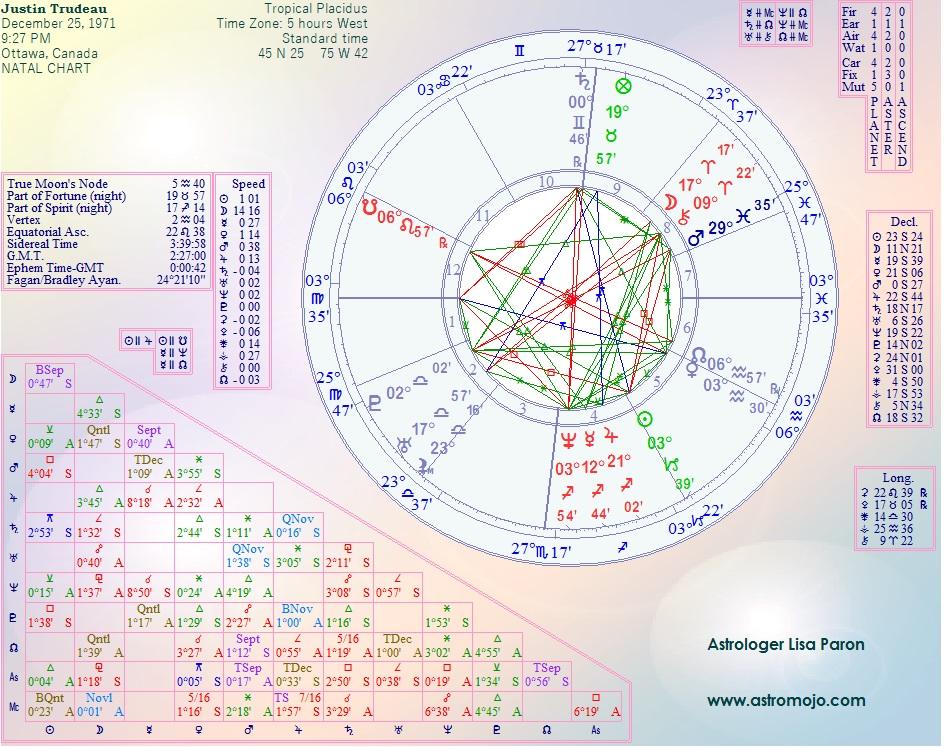 Justin Trudeau Birth Chart Justin Trudeau Horoscope Birth Chart