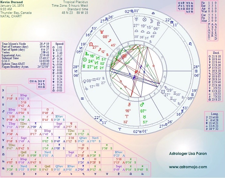 Kevin Durand Birth Chart, Horoscope, Astrology